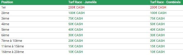 Unibet Turf Races Jumelés et Combinés : les gains