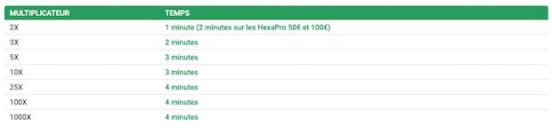 Durées des blindes au SNG Unibet Hexapro